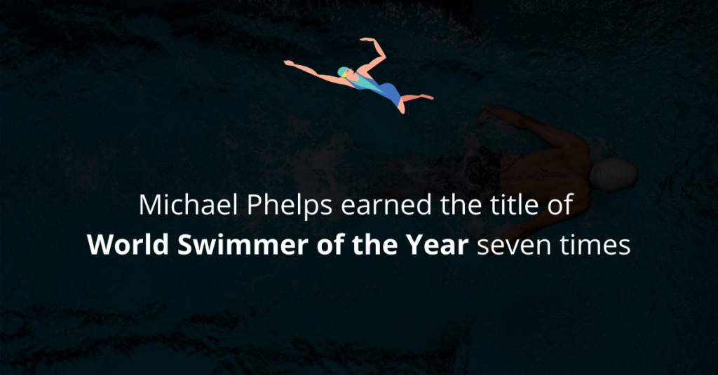 Michael Phelps earned the title of World Swimmer of the Year seven times