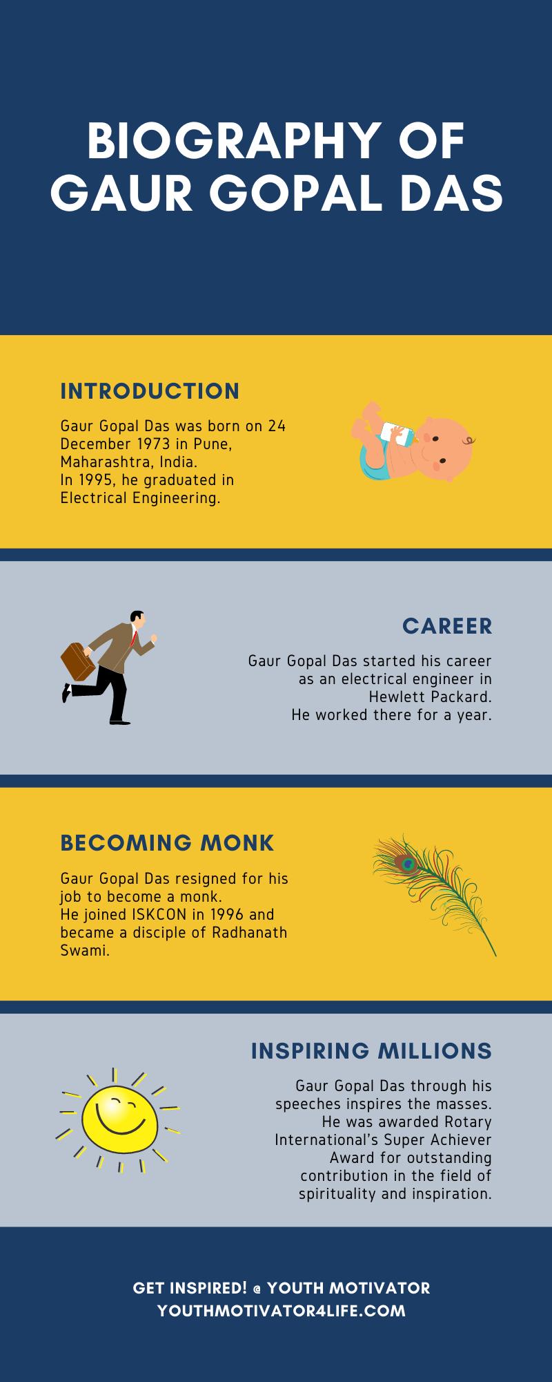 An infographic on biography of Gaur Gopal Das