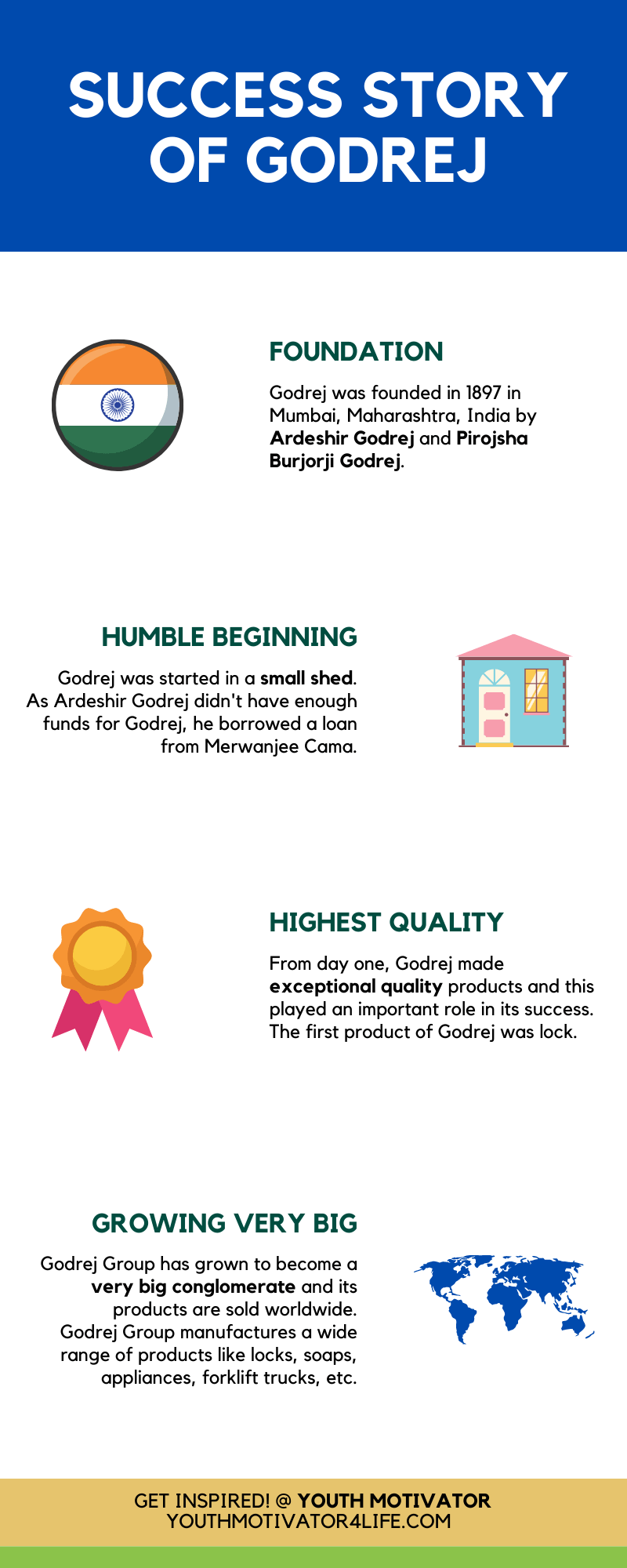 An infographic on success story of Godrej