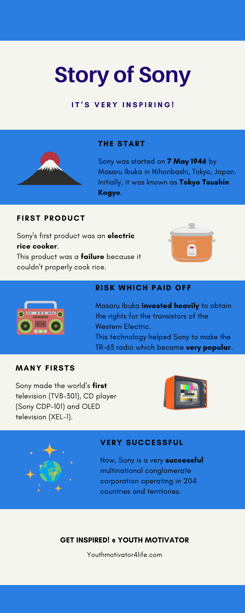 An infographic representing story of Sony