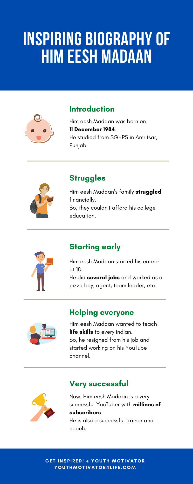 An infographic on biography of Him eesh Madaan