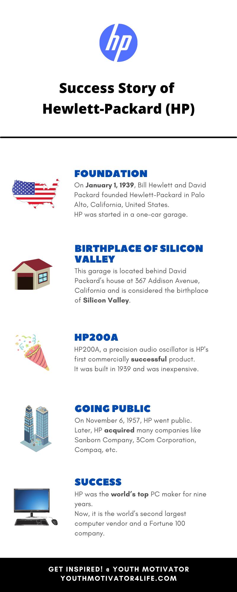 An infographic on story of Hewlett-Packard (HP)