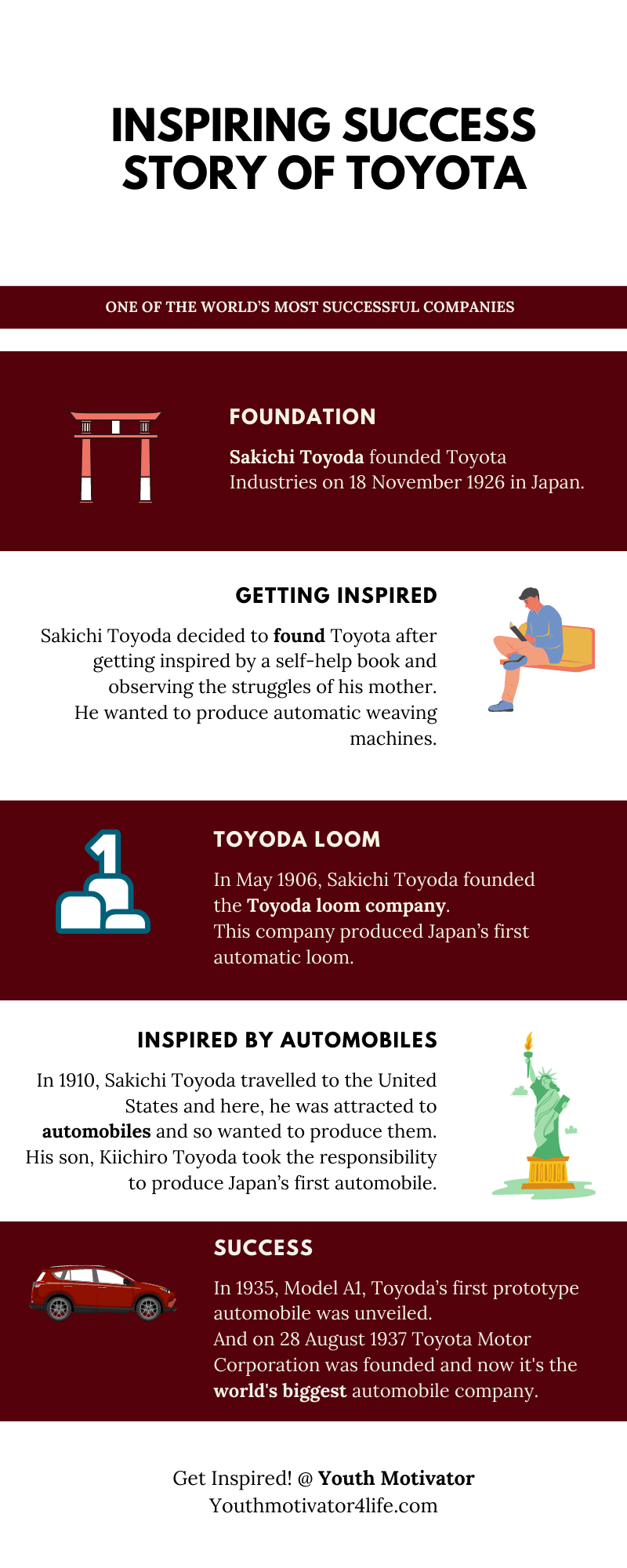 An infographic on success Story of Toyota