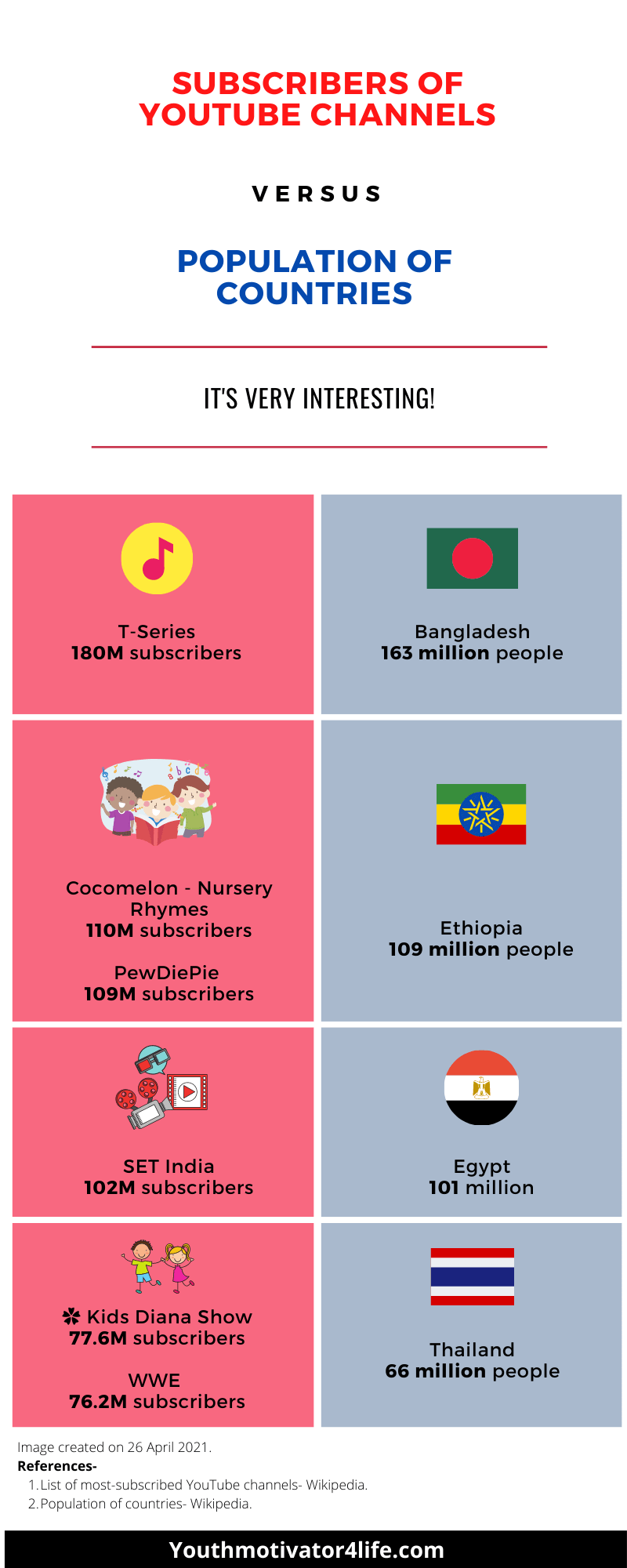 Subscribers of YouTube channels vs population of countries